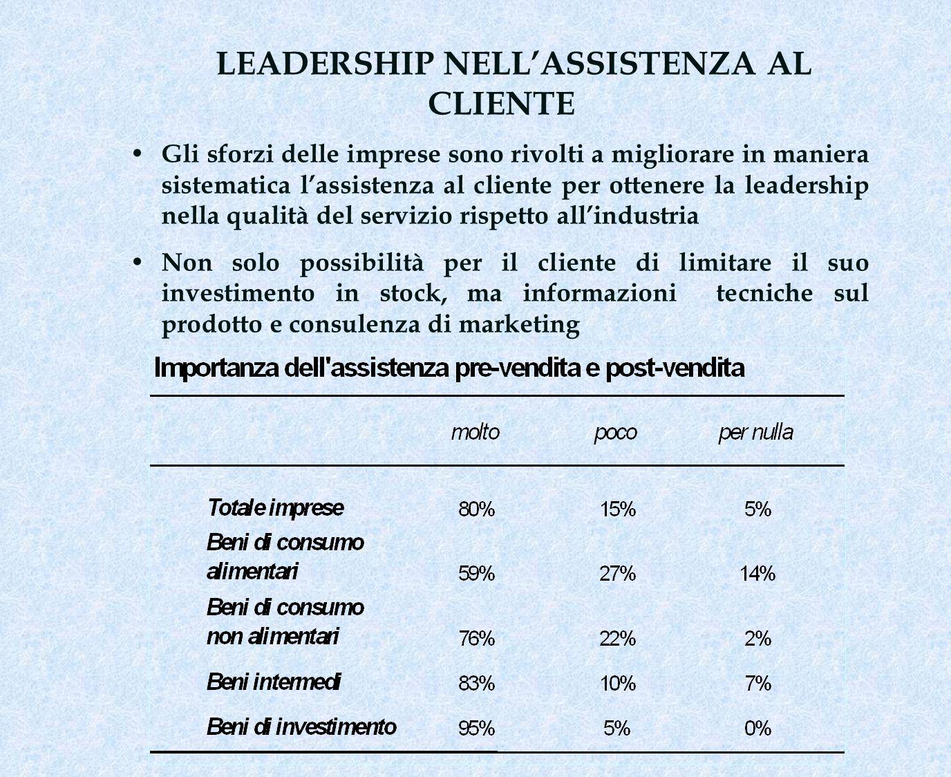 LEADERSHIP NELLASSISTENZA AL CLIENTE Gli sforzi delle imprese sono rivolti a migliorare in maniera sistematica lassistenza al cliente per ottenere la