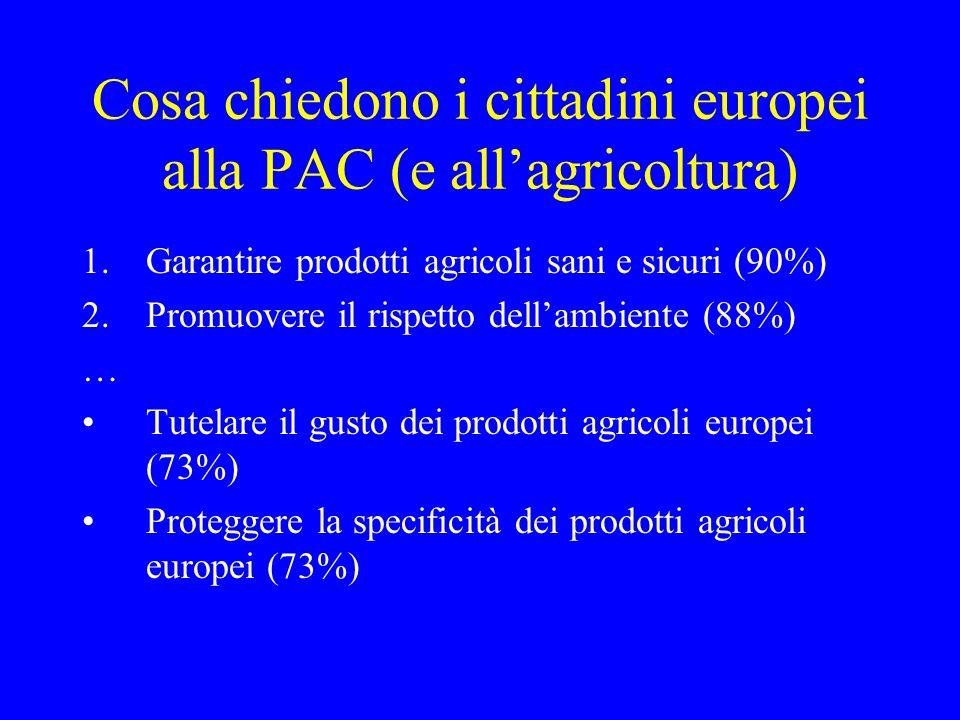 Cosa chiedono i cittadini europei alla PAC (e allagricoltura) 1.Garantire prodotti agricoli sani e sicuri (90%) 2.Promuovere il rispetto dellambiente (88%) … Tutelare il gusto dei prodotti agricoli europei (73%) Proteggere la specificità dei prodotti agricoli europei (73%)