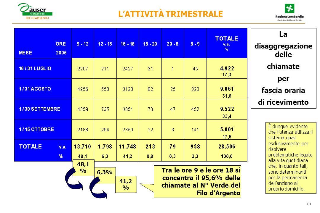 48,1 % Tra le ore 9 e le ore 18 si concentra il 95,6% delle chiamate al N° Verde del Filo dArgento 6,3% 41,2 % La disaggregazione delle chiamate per f