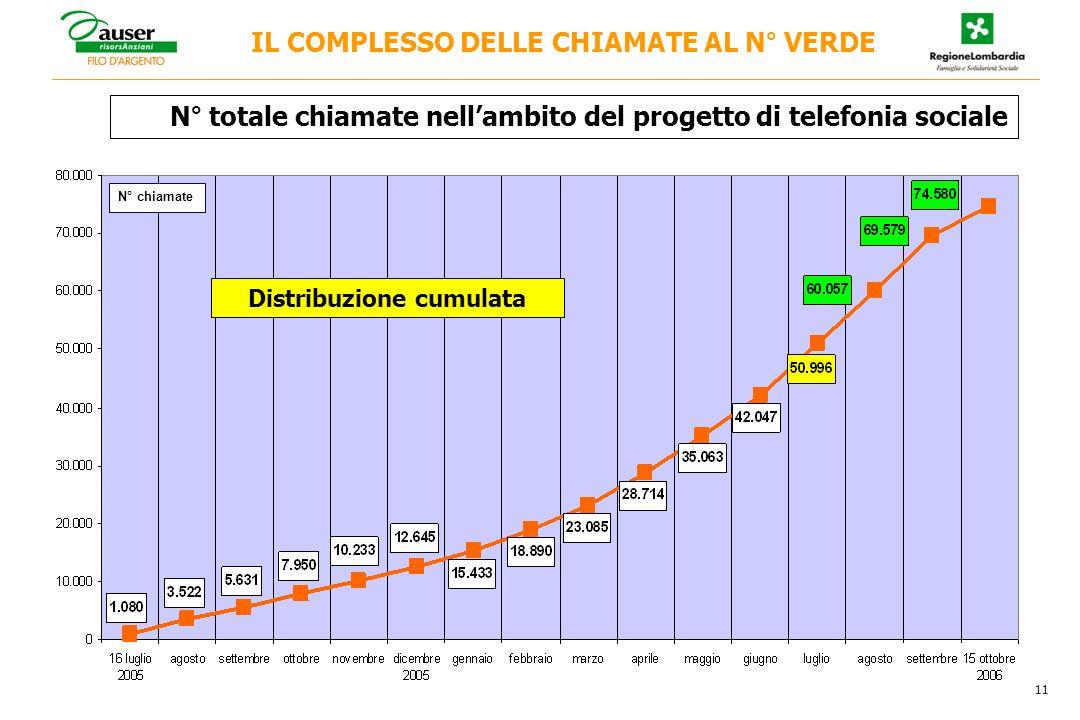 IL COMPLESSO DELLE CHIAMATE AL N° VERDE N° totale chiamate nellambito del progetto di telefonia sociale 11 N° chiamate Distribuzione cumulata