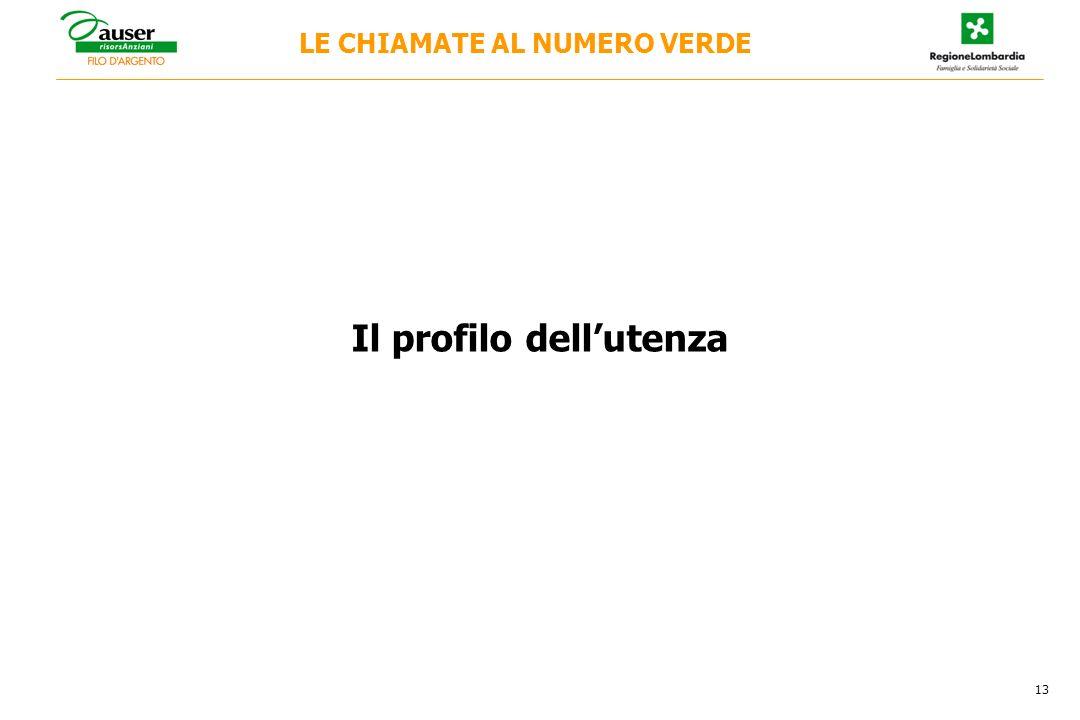 Il profilo dellutenza LE CHIAMATE AL NUMERO VERDE 13