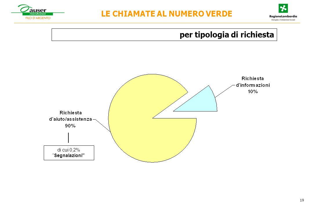 per tipologia di richiesta di cui 0,2%Segnalazioni 19 LE CHIAMATE AL NUMERO VERDE