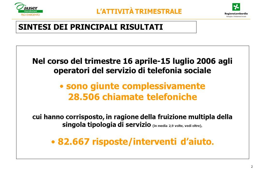 SINTESI DEI PRINCIPALI RISULTATI Nel corso del trimestre 16 aprile-15 luglio 2006 agli operatori del servizio di telefonia sociale sono giunte comples