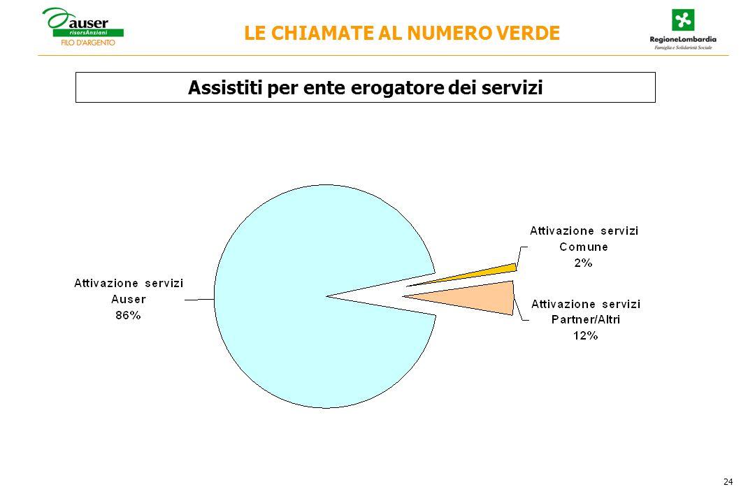 Assistiti per ente erogatore dei servizi 24 LE CHIAMATE AL NUMERO VERDE