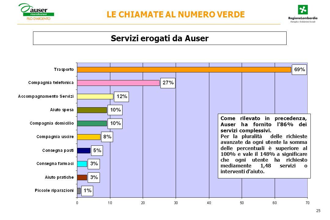 Come rilevato in precedenza, Auser ha fornito l86% dei servizi complessivi. Per la pluralità delle richieste avanzate da ogni utente la somma delle pe