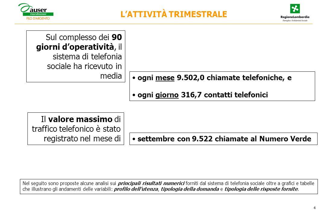 5 Le chiamate nel trimestre 16 luglio-15 ottobre 2006 N° chiamate LATTIVITÀ TRIMESTRALE Distribuzione per mese delle 28.506 chiamate (valori assoluti)