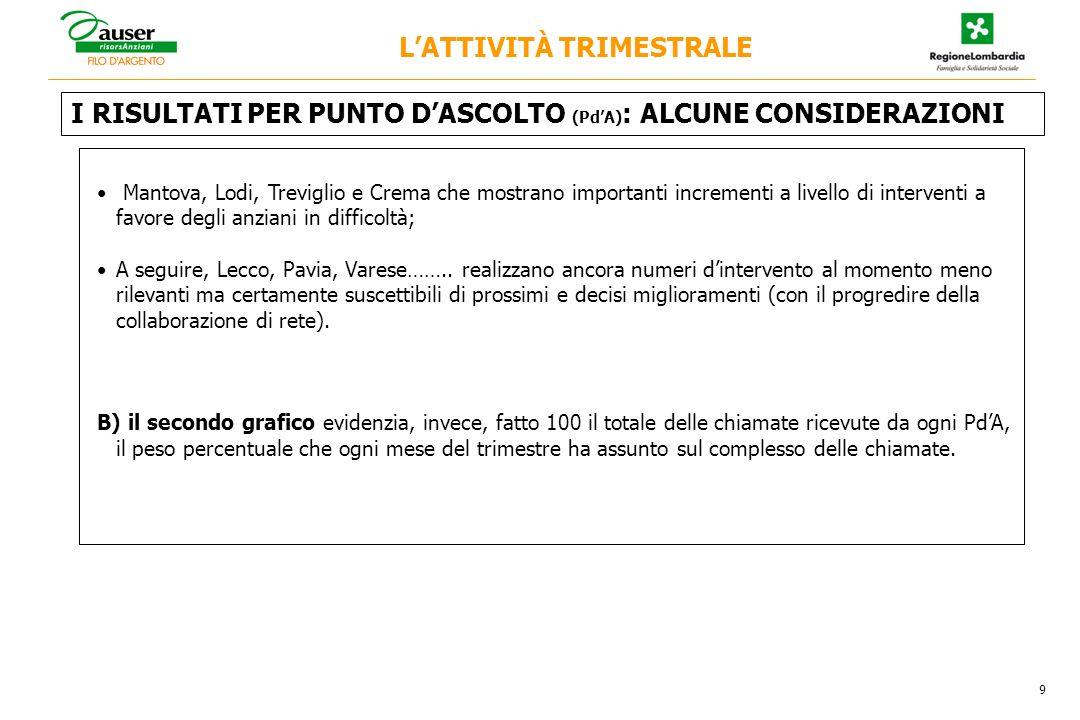 I RISULTATI PER PUNTO DASCOLTO (PdA) : ALCUNE CONSIDERAZIONI LATTIVITÀ TRIMESTRALE 9 Mantova, Lodi, Treviglio e Crema che mostrano importanti incremen