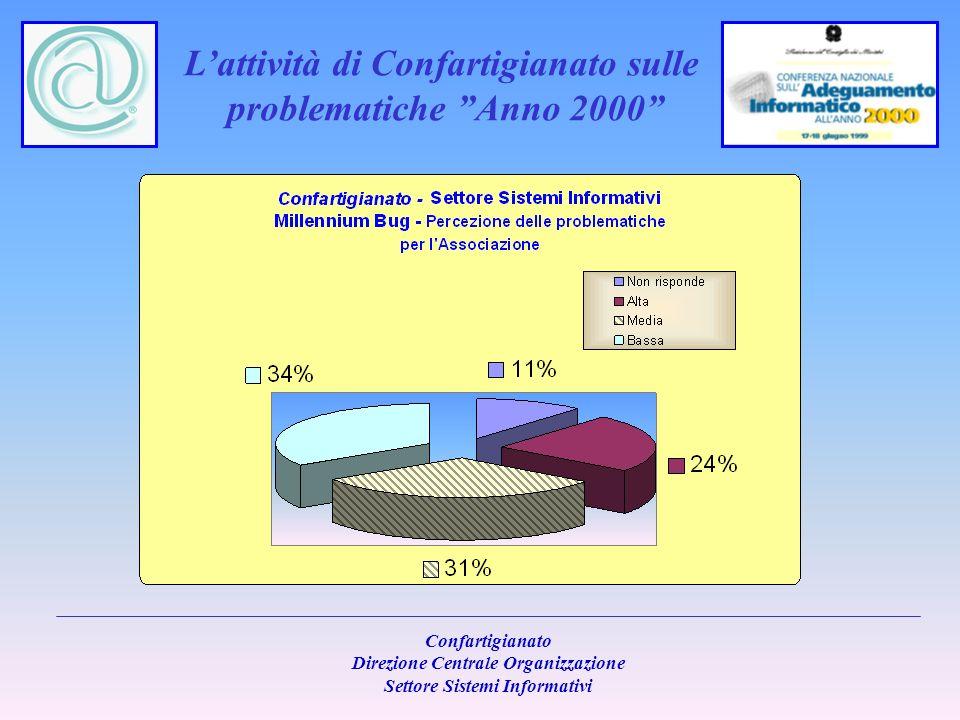 Lattività di Confartigianato sulle problematiche Anno 2000 Confartigianato Direzione Centrale Organizzazione Settore Sistemi Informativi