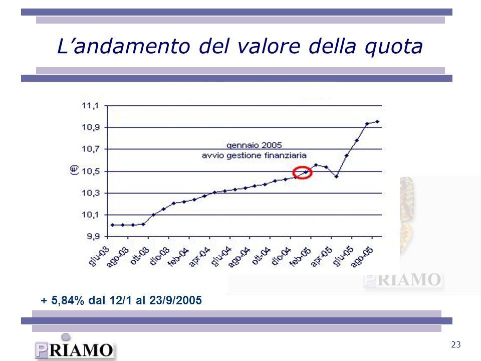 23 Landamento del valore della quota + 5,84% dal 12/1 al 23/9/2005