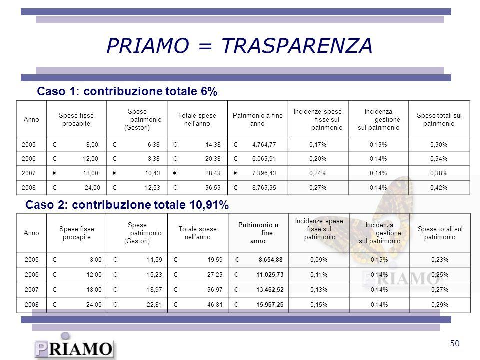 50 PRIAMO = TRASPARENZA Anno Spese fisse procapite Spese patrimonio (Gestori) Totale spese nell'anno Patrimonio a fine anno Incidenze spese fisse sul