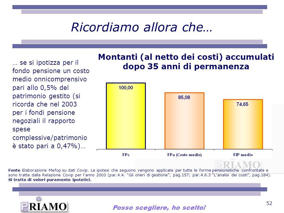52 Ricordiamo allora che… … se si ipotizza per il fondo pensione un costo medio onnicomprensivo pari allo 0,5% del patrimonio gestito (si ricorda che