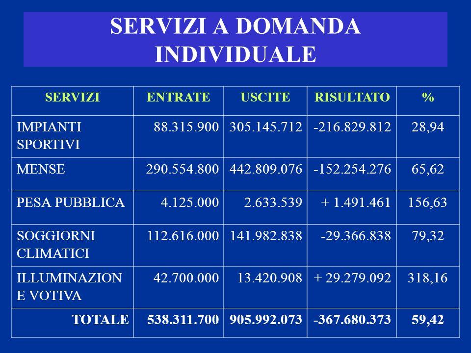 ALCUNI INDICATORI Anno 1998 Anno 1999 Anno 2000 Media Regione Veneto Media nazionale Pressione finanziaria 597.986670.468646.5181.016.599960.099 Press