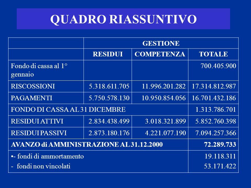 ALCUNI INDICATORI Anno 1998 Anno 1999 Anno 2000 Media Regione Veneto Media nazionale Pressione finanziaria 597.986670.468646.5181.016.599960.099 Pressione tributaria 453.312495.041498.926634.605489.963 Intervento erariale359.847336.244308.674350.626377.352 Velocità riscossione entrate proprie 67,22470,19984,04567,538463,1293 Velocità gestione spese correnti 83,85383,59978,03581,407475,9560