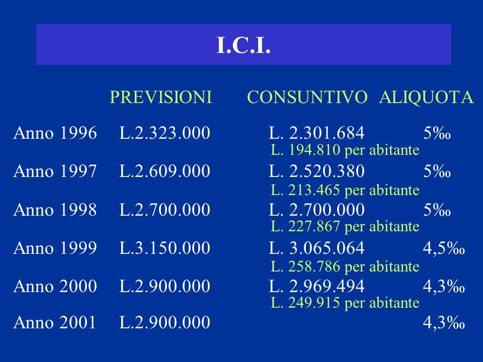 I.C.I.PREVISIONI CONSUNTIVO ALIQUOTA Anno 1996 L.2.323.000 L.