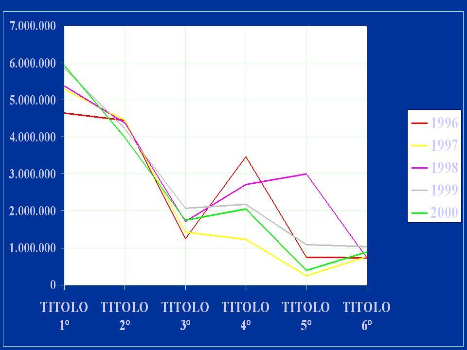RIEPILOGO ENTRATE 1996 – 2000 Accertamenti19961997199819992000 Titolo 1° - Tributarie4.636.0525.288.4165.371.2925.863.2625.928.240 Titolo 2° - Contrib