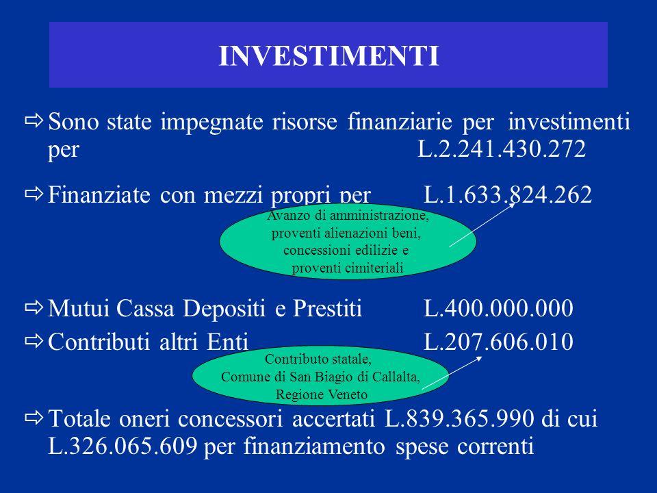 INVESTIMENTI Sono state impegnate risorse finanziarie per investimenti per L.2.241.430.272 Finanziate con mezzi propri per L.1.633.824.262 Mutui Cassa Depositi e Prestiti L.400.000.000 Contributi altri Enti L.207.606.010 Totale oneri concessori accertati L.839.365.990 di cui L.326.065.609 per finanziamento spese correnti Avanzo di amministrazione, proventi alienazioni beni, concessioni edilizie e proventi cimiteriali Contributo statale, Comune di San Biagio di Callalta, Regione Veneto