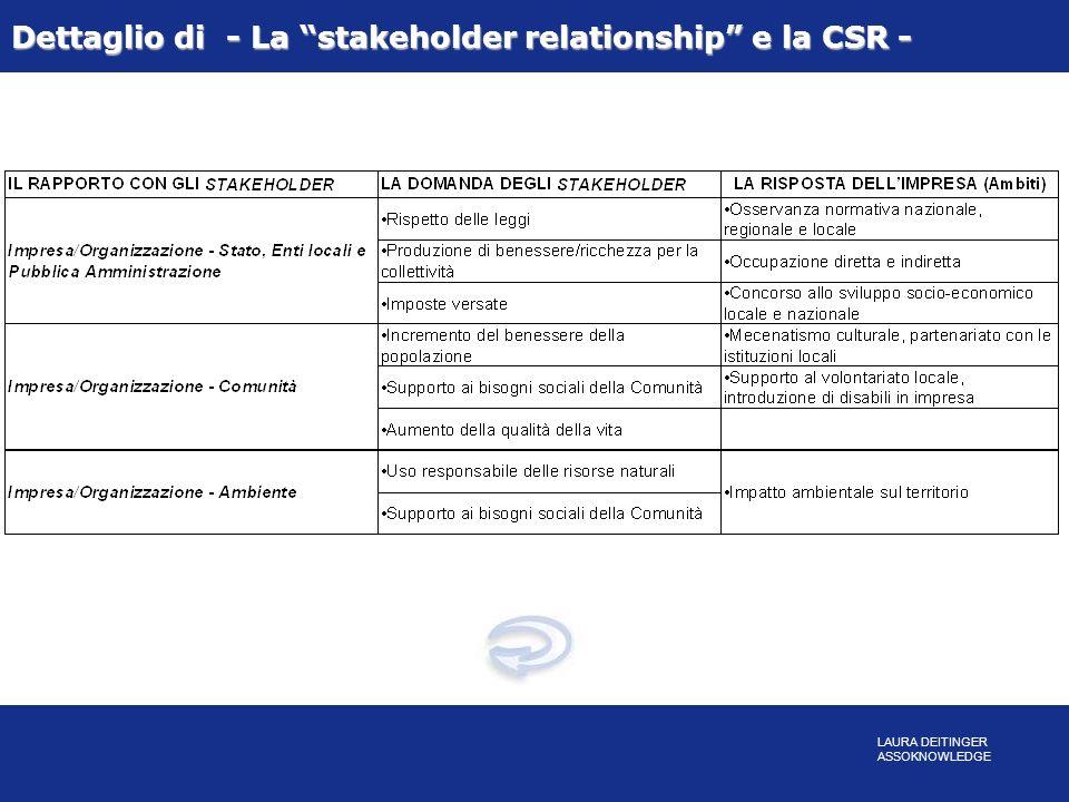 Dettaglio di - La stakeholder relationship e la CSR - LAURA DEITINGER ASSOKNOWLEDGE