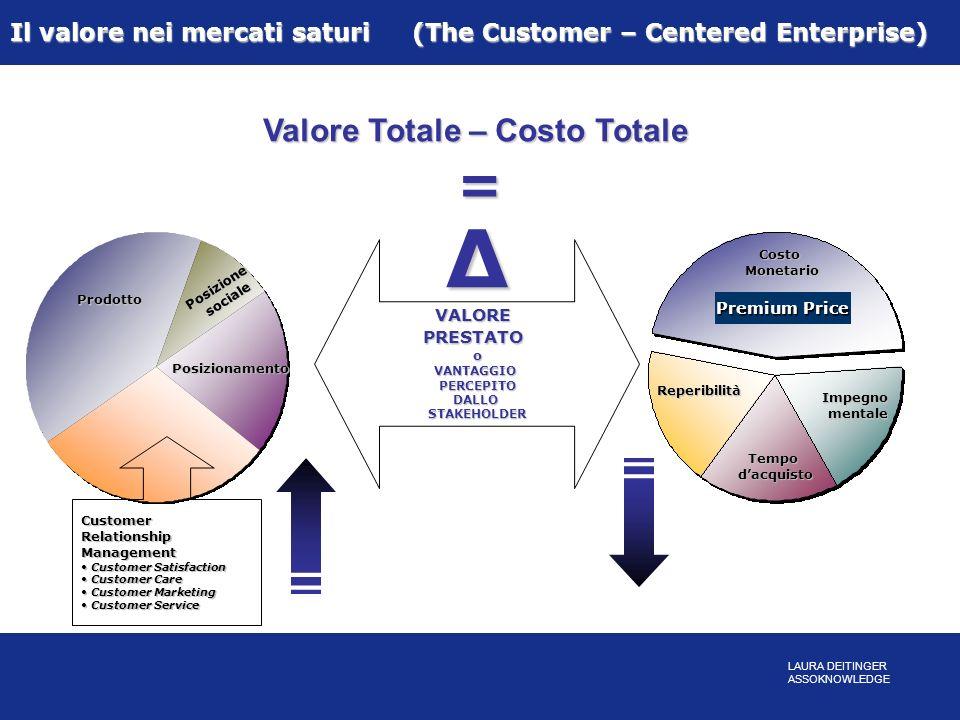 Prodotto Posizionesociale Posizionamento CustomerRelationshipManagement Customer Satisfaction Customer Satisfaction Customer Care Customer Care Custom