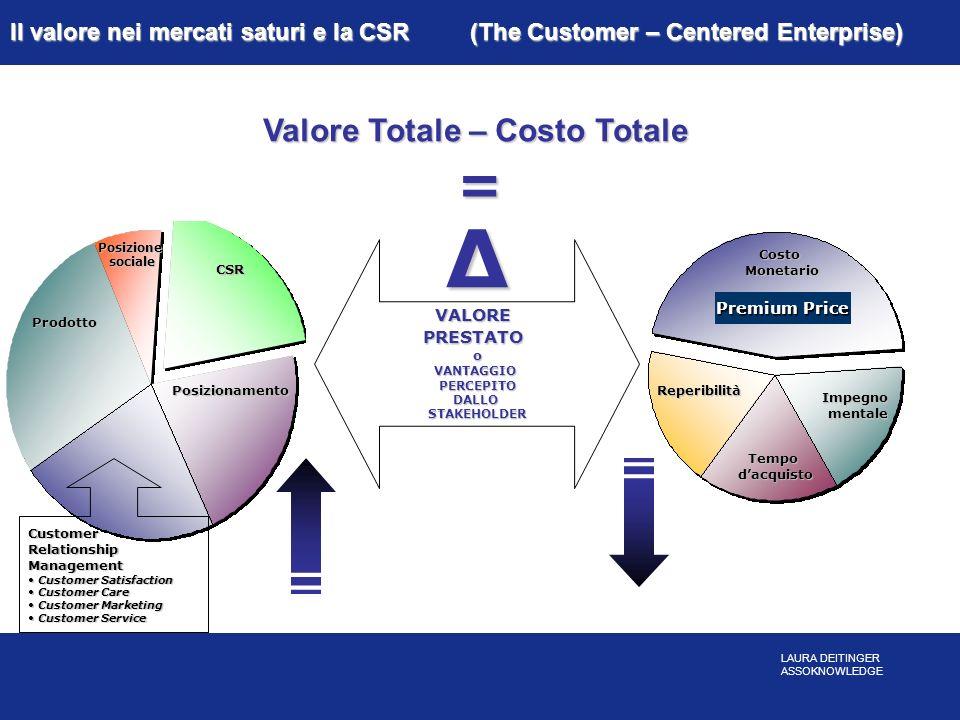 Prodotto Posizionesociale Posizionamento CSR Il valore nei mercati saturi e la CSR (The Customer – Centered Enterprise) ΔVALOREPRESTATOoVANTAGGIOPERCE