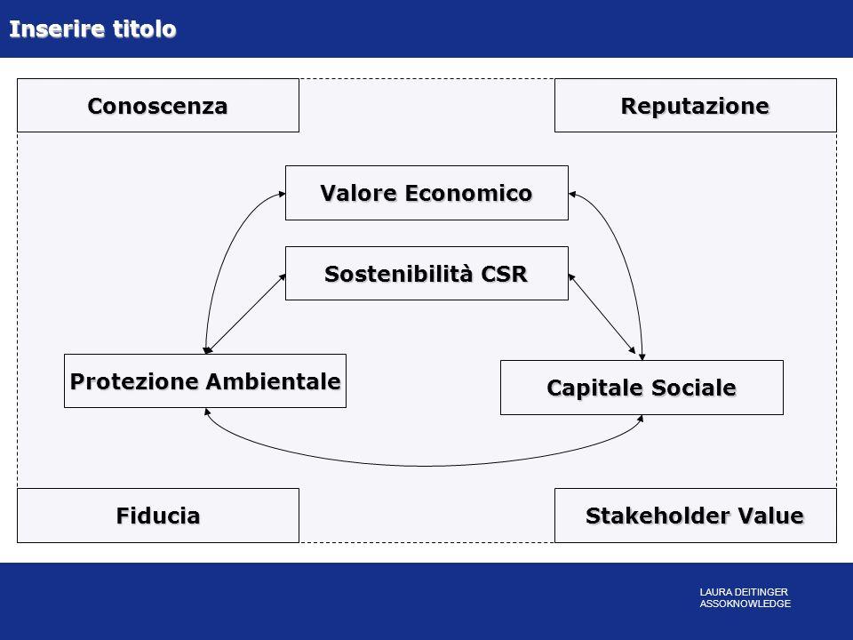 Valore Economico Protezione Ambientale Sostenibilità CSR Capitale Sociale Conoscenza Stakeholder Value Fiducia Reputazione Inserire titolo LAURA DEITI