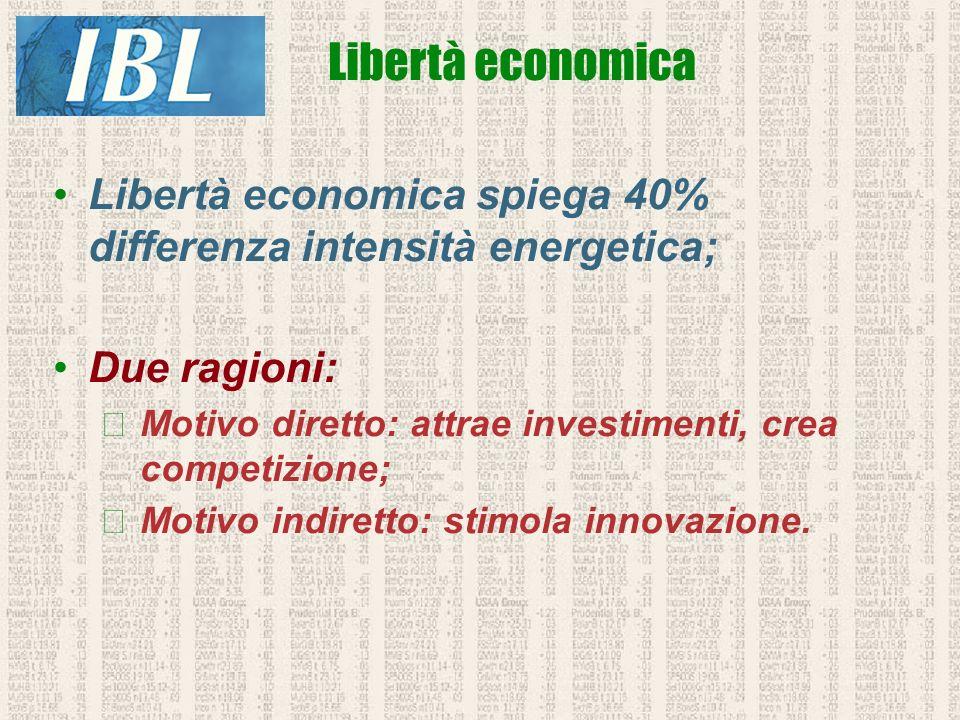 Libertà economica spiega 40% differenza intensità energetica; Due ragioni: Motivo diretto: attrae investimenti, crea competizione; Motivo indiretto: s
