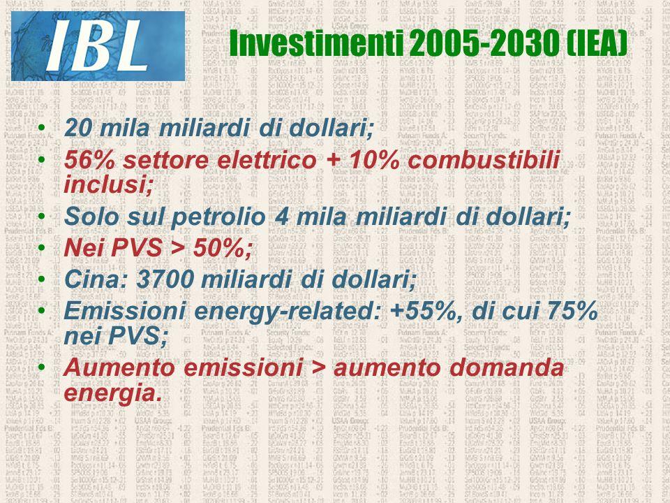 20 mila miliardi di dollari; 56% settore elettrico + 10% combustibili inclusi; Solo sul petrolio 4 mila miliardi di dollari; Nei PVS > 50%; Cina: 3700