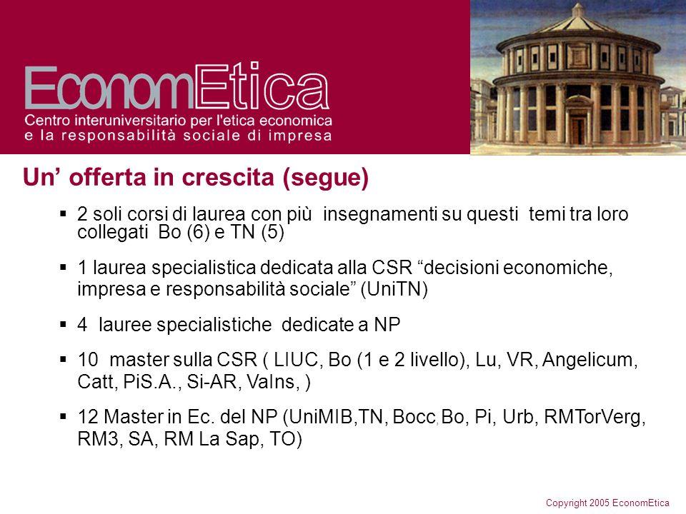 Copyright 2005 EconomEtica Un offerta in crescita (segue) 2 soli corsi di laurea con più insegnamenti su questi temi tra loro collegati Bo (6) e TN (5) 1 laurea specialistica dedicata alla CSR decisioni economiche, impresa e responsabilità sociale (UniTN) 4 lauree specialistiche dedicate a NP 10 master sulla CSR ( LIUC, Bo (1 e 2 livello), Lu, VR, Angelicum, Catt, PiS.A., Si-AR, VaIns, ) 12 Master in Ec.