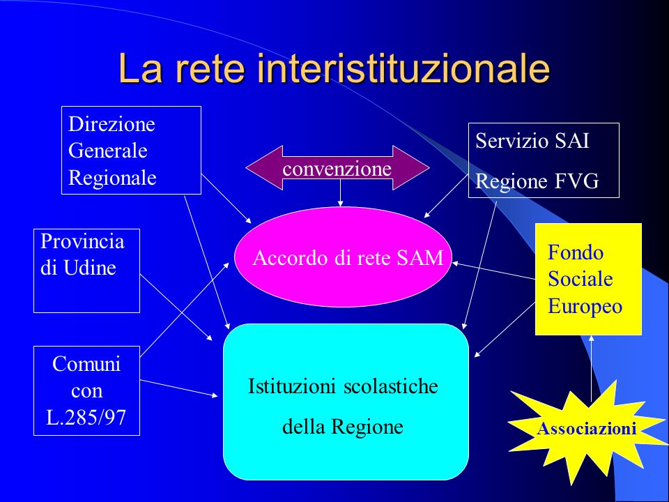 a cura di L.Zocchi e D.Cellie La rete interistituzionale Direzione Generale Regionale Servizio SAI Regione FVG convenzione Accordo di rete SAM Istituz