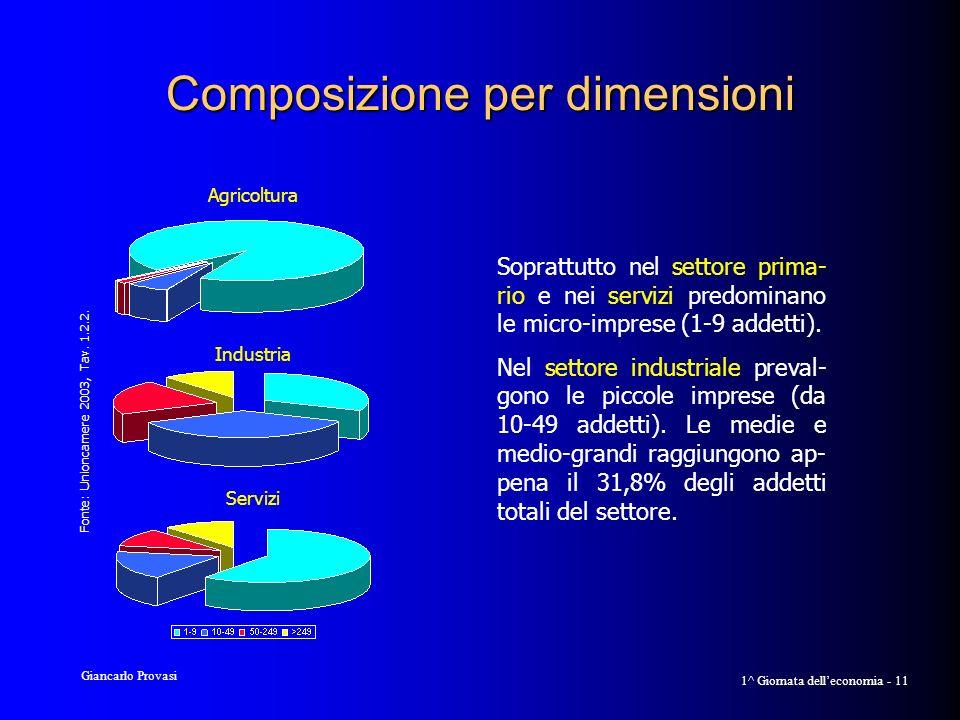 Giancarlo Provasi 1^ Giornata delleconomia - 11 Composizione per dimensioni Agricoltura Industria Servizi Soprattutto nel settore prima- rio e nei servizi predominano le micro-imprese (1-9 addetti).