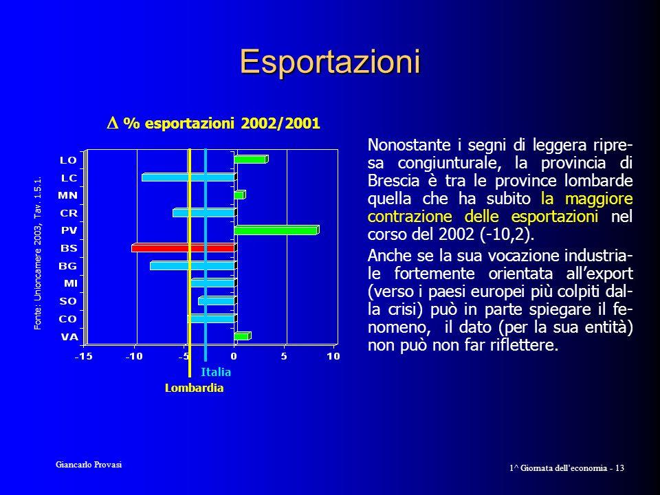 Giancarlo Provasi 1^ Giornata delleconomia - 13 Esportazioni Nonostante i segni di leggera ripre- sa congiunturale, la provincia di Brescia è tra le province lombarde quella che ha subito la maggiore contrazione delle esportazioni nel corso del 2002 (-10,2).