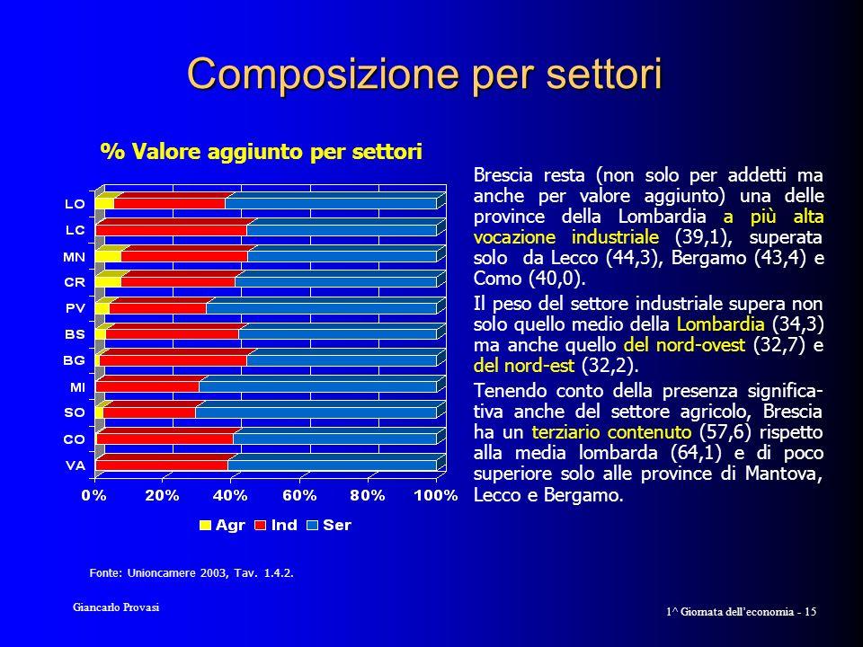 Giancarlo Provasi 1^ Giornata delleconomia - 15 Composizione per settori Brescia resta (non solo per addetti ma anche per valore aggiunto) una delle province della Lombardia a più alta vocazione industriale (39,1), superata solo da Lecco (44,3), Bergamo (43,4) e Como (40,0).