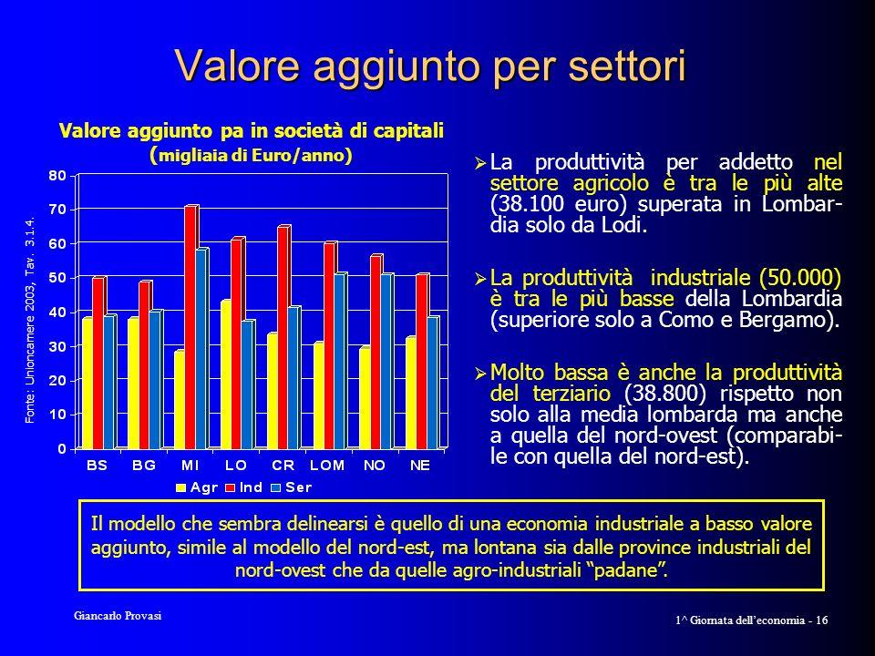 Giancarlo Provasi 1^ Giornata delleconomia - 16 Valore aggiunto per settori La produttività per addetto nel settore agricolo è tra le più alte (38.100 euro) superata in Lombar- dia solo da Lodi.