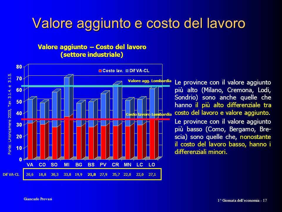 Giancarlo Provasi 1^ Giornata delleconomia - 17 Valore aggiunto e costo del lavoro Le province con il valore aggiunto più alto (Milano, Cremona, Lodi, Sondrio) sono anche quelle che hanno il più alto differenziale tra costo del lavoro e valore aggiunto.
