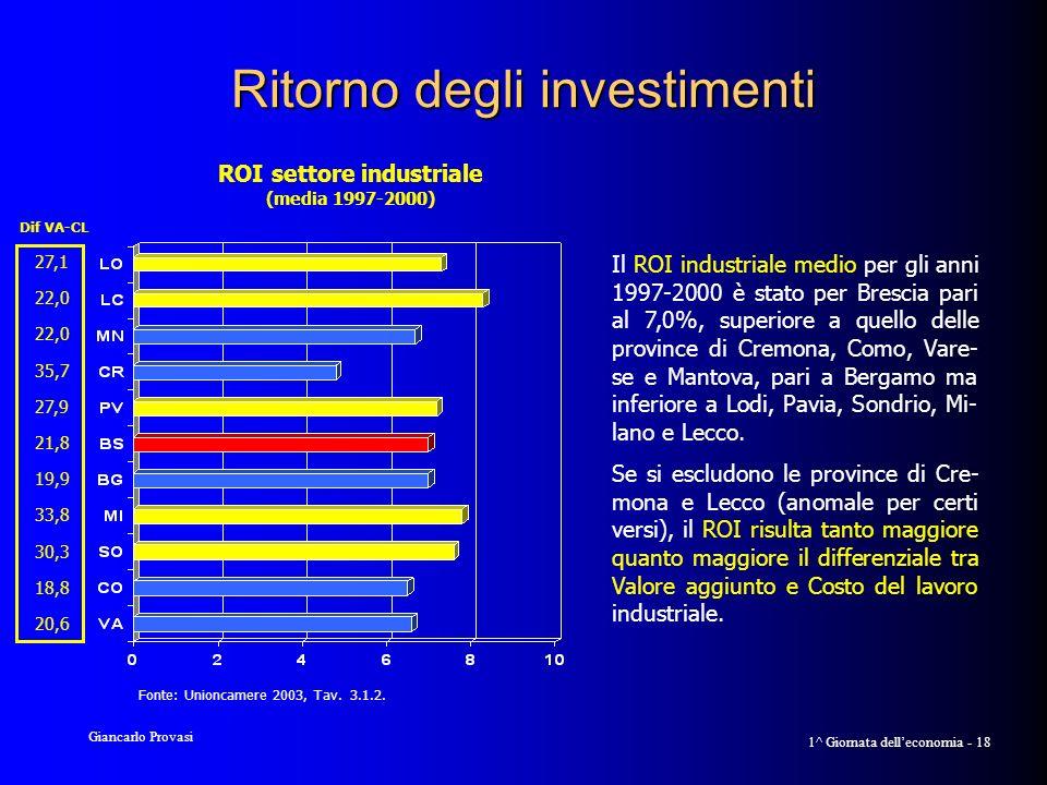 Giancarlo Provasi 1^ Giornata delleconomia - 18 Ritorno degli investimenti Il ROI industriale medio per gli anni 1997-2000 è stato per Brescia pari al 7,0%, superiore a quello delle province di Cremona, Como, Vare- se e Mantova, pari a Bergamo ma inferiore a Lodi, Pavia, Sondrio, Mi- lano e Lecco.