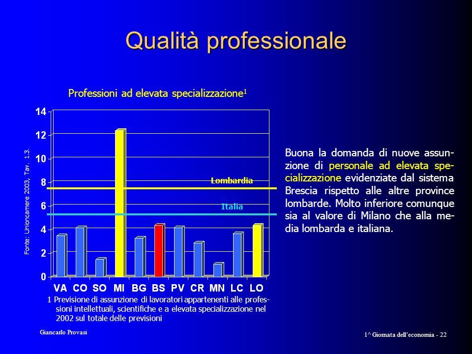 Giancarlo Provasi 1^ Giornata delleconomia - 22 Qualità professionale Professioni ad elevata specializzazione 1 1 Previsione di assunzione di lavoratori appartenenti alle profes- sioni intellettuali, scientifiche e a elevata specializzazione nel 2002 sul totale delle previsioni Fonte: Unioncamere 2003, Tav.