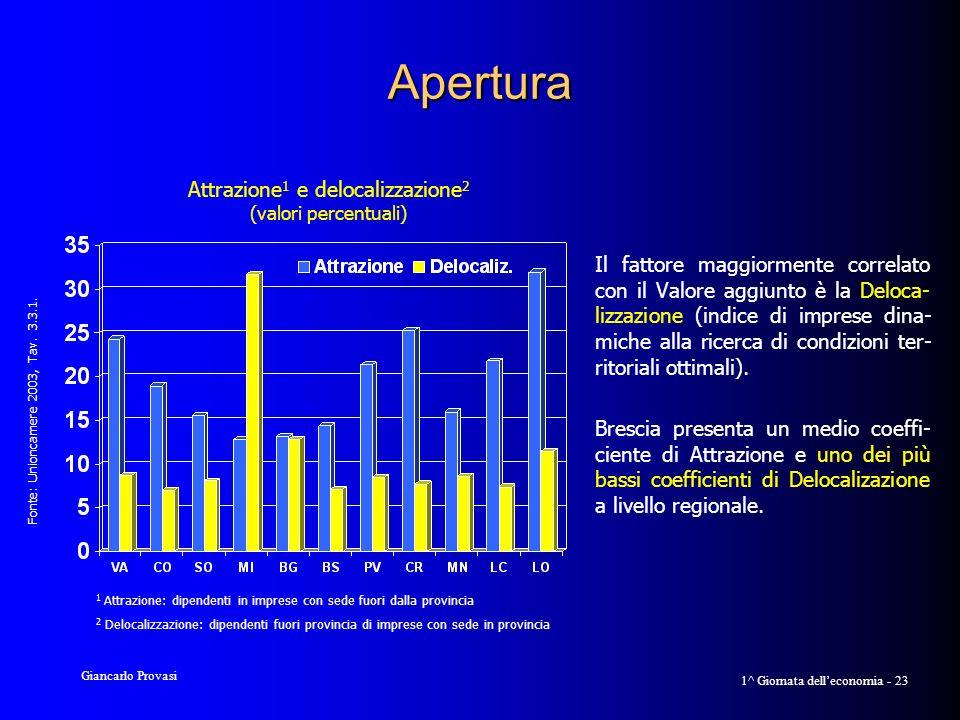 Giancarlo Provasi 1^ Giornata delleconomia - 23 Apertura Il fattore maggiormente correlato con il Valore aggiunto è la Deloca- lizzazione (indice di imprese dina- miche alla ricerca di condizioni ter- ritoriali ottimali).
