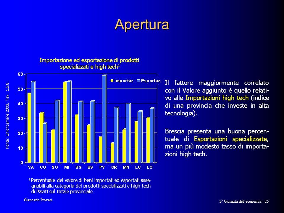 Giancarlo Provasi 1^ Giornata delleconomia - 25 Apertura Il fattore maggiormente correlato con il Valore aggiunto è quello relati- vo alle Importazioni high tech (indice di una provincia che investe in alta tecnologia).