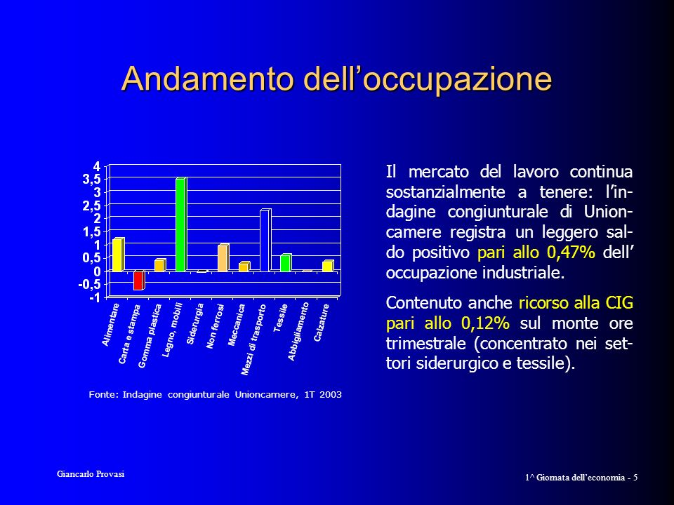 Giancarlo Provasi 1^ Giornata delleconomia - 26 Dotazione infrastrutturale Indice generale 1999 Brescia89.9 Nord-est102,0 Nord-ovest119,3 Lombardia132,6 Milano177,2 Fonte: Unioncamere 2003, Tav.
