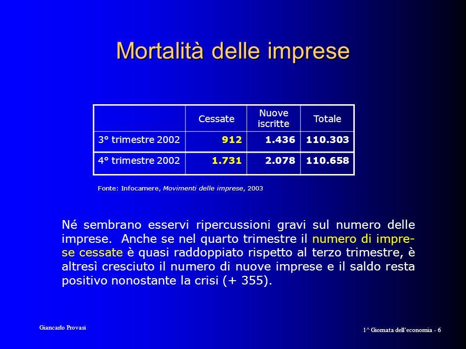 Giancarlo Provasi 1^ Giornata delleconomia - 7 Prospettive per il 2° trimestre 2003 Produzione Migliorano le prospettive circa landa- mento della produzione per il secondo trimestre 2003 (con la sola eccezione del comparto tessile-abbigliamento e calza- ture).