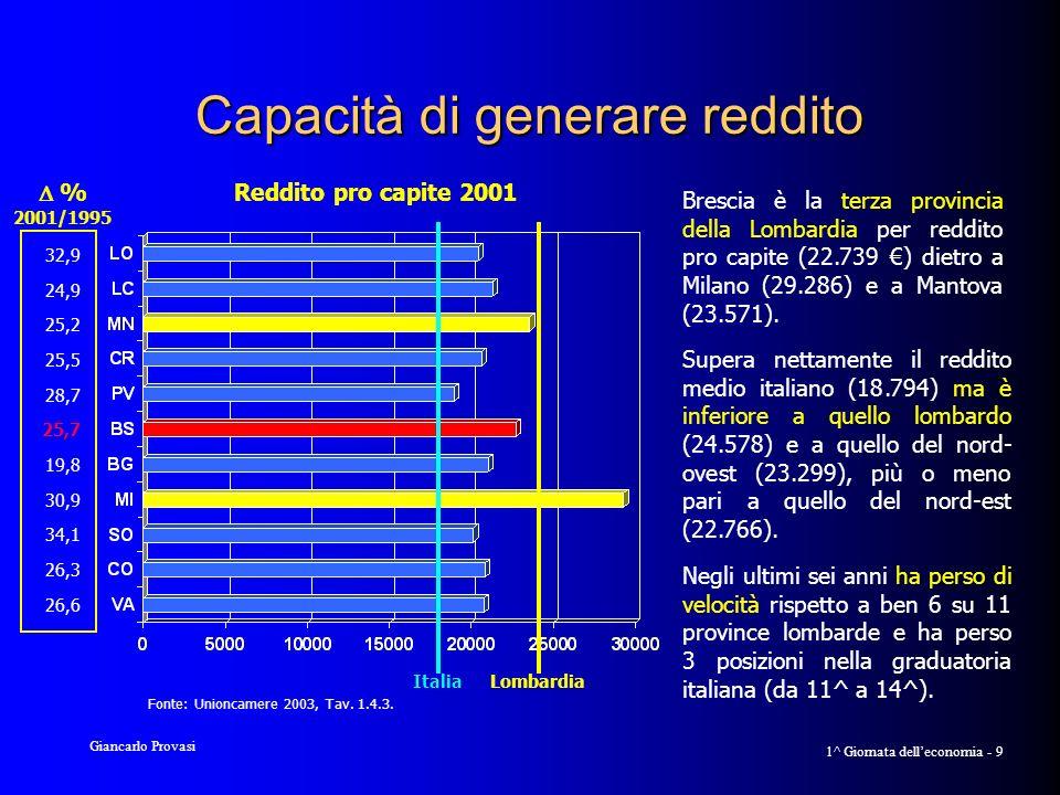 Giancarlo Provasi 1^ Giornata delleconomia - 10 Propensione ad intraprendere Brescia è la provincia che ha avuto nel 2002 il più alto tasso di sviluppo delle imprese tra le province lombar- de: l1,9% contro l1,2% della media lombarda e italiana.