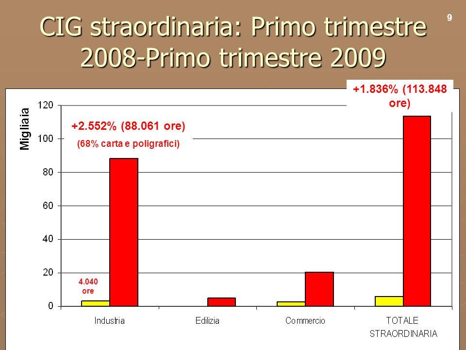 11 CIG straordinaria: Primo trimestre 2008-Primo trimestre 2009 +1.836% (113.848 ore) +2.552% (88.061 ore) (68% carta e poligrafici) 9 4.040 ore