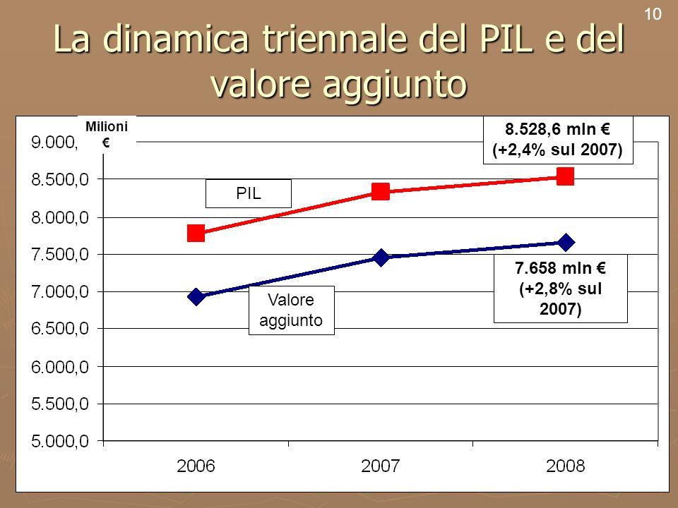 12 La dinamica triennale del PIL e del valore aggiunto 10 PIL Valore aggiunto 8.528,6 mln (+2,4% sul 2007) 7.658 mln (+2,8% sul 2007) Milioni
