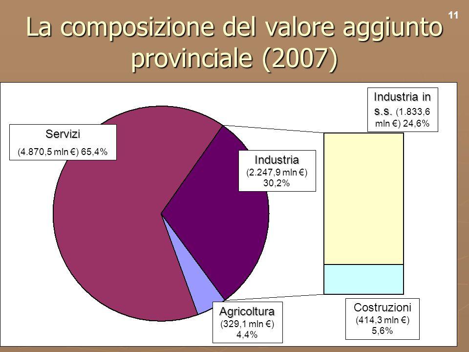 13 La composizione del valore aggiunto provinciale (2007) Servizi (4.870,5 mln ) 65,4% Agricoltura Agricoltura (329,1 mln ) 4,4% Industria Industria (2.247,9 mln ) 30,2% Costruzioni Costruzioni (414,3 mln ) 5,6% Industria in s.s.