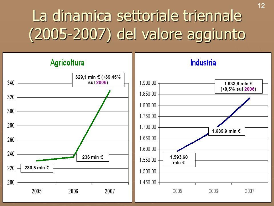 14 La dinamica settoriale triennale (2005-2007) del valore aggiunto 12 230,5 mln 1.833,6 mln (+8,5% sul 2006) 1.689,9 mln 1.593,60 mln 329,1 mln (+39,45% sul 2006) 236 mln 230,5 mln 236 mln