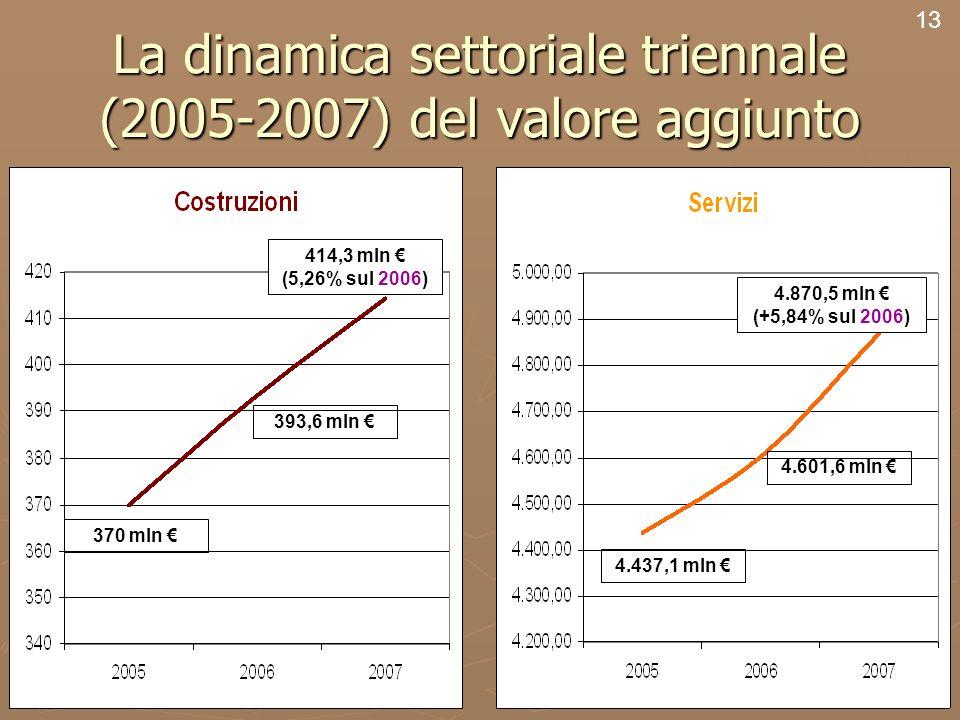 15 La dinamica settoriale triennale (2005-2007) del valore aggiunto 13 370 mln 393,6 mln 414,3 mln (5,26% sul 2006) 4.437,1 mln 4.601,6 mln 4.870,5 mln (+5,84% sul 2006)