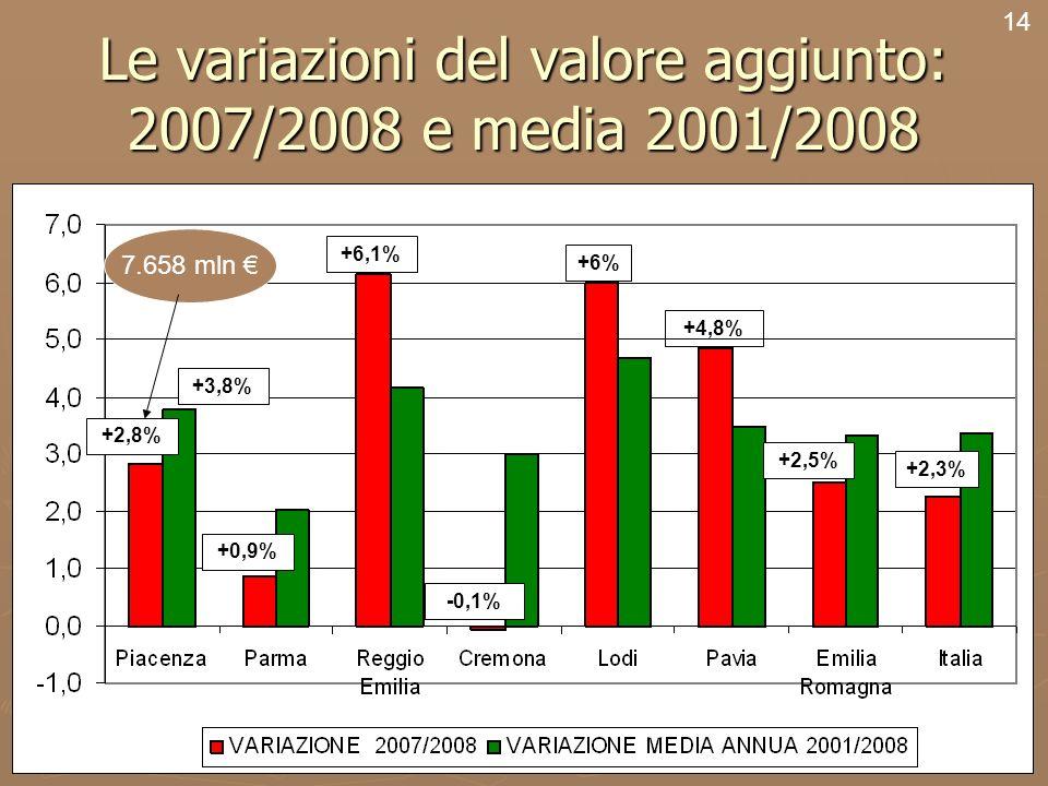 16 Le variazioni del valore aggiunto: 2007/2008 e media 2001/2008 14 +2,8% +6% -0,1% +6,1% +0,9% +2,5% +4,8% +2,3% +3,8% 7.658 mln