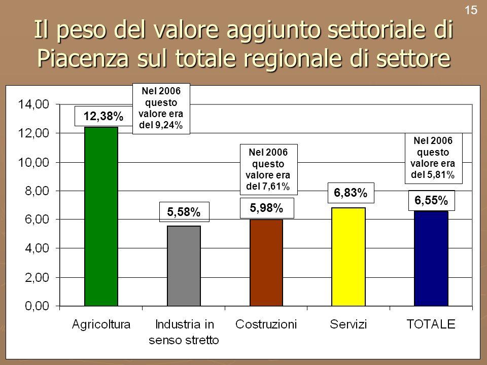 17 Il peso del valore aggiunto settoriale di Piacenza sul totale regionale di settore 15 12,38% 5,58% 5,98% 6,83% 6,55% Nel 2006 questo valore era del