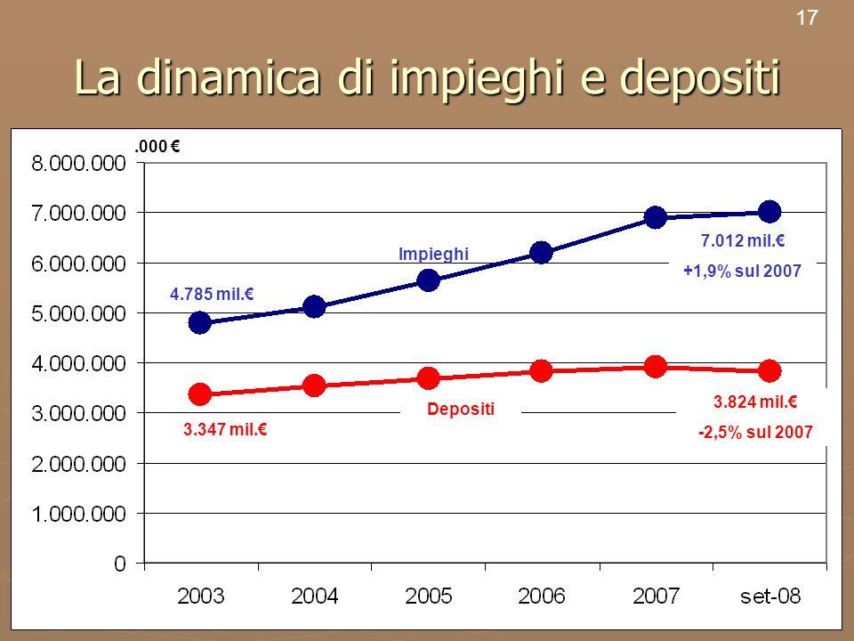19 La dinamica di impieghi e depositi 17 7.012 mil. +1,9% sul 2007 4.785 mil. 3.347 mil. 3.824 mil. -2,5% sul 2007 Impieghi Depositi.000