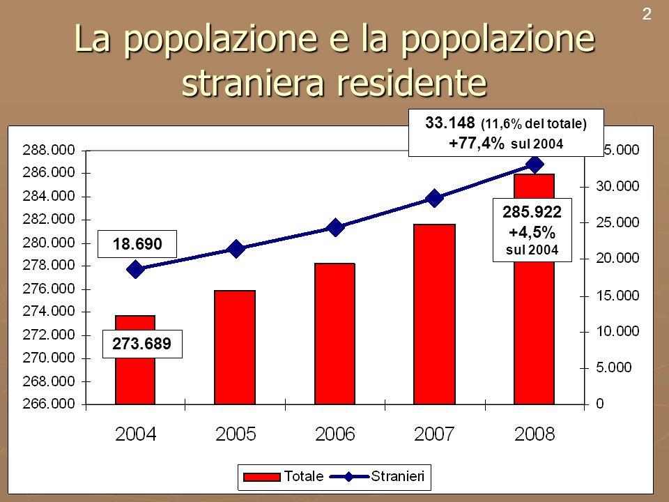 2 La popolazione e la popolazione straniera residente 2 24.357 8.828* *dato censuario 263.855* 273.689 18.690 33.148 (11,6% del totale) +77,4% sul 2004 285.922 +4,5% sul 2004