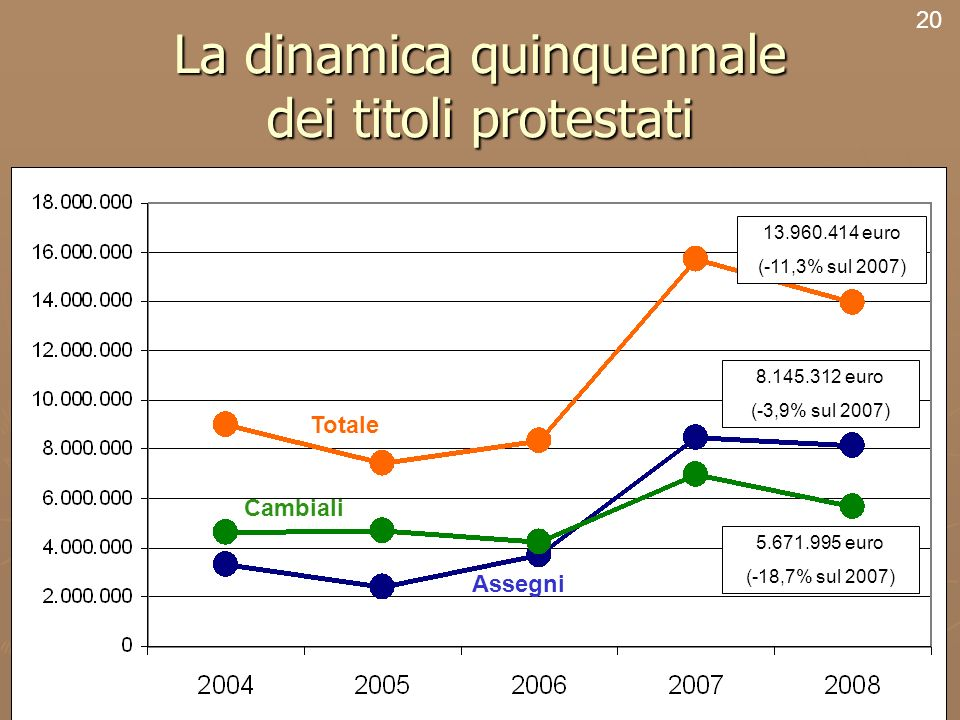 22 La dinamica quinquennale dei titoli protestati 20 Totale Cambiali Assegni 13.960.414 euro (-11,3% sul 2007) 8.145.312 euro (-3,9% sul 2007) 5.671.9